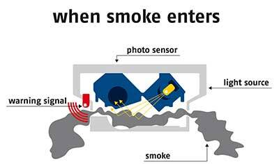 Smoke detector – when smoke enters © ABUS